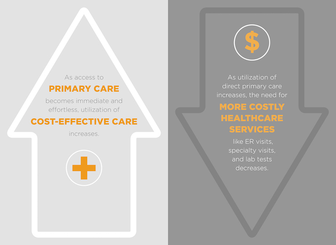 primary-care-effectiveness