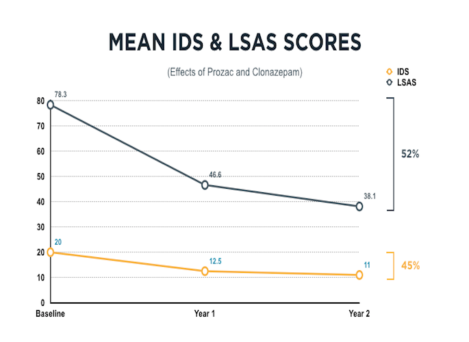ids-and-lsas
